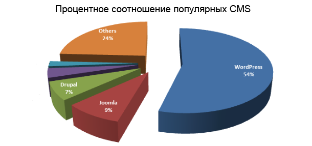 cms_diagram