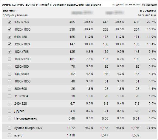 Анализ статистики сайта